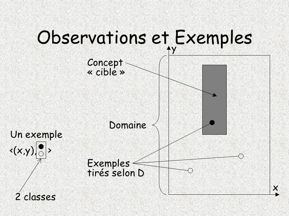 Observations et Exemples
