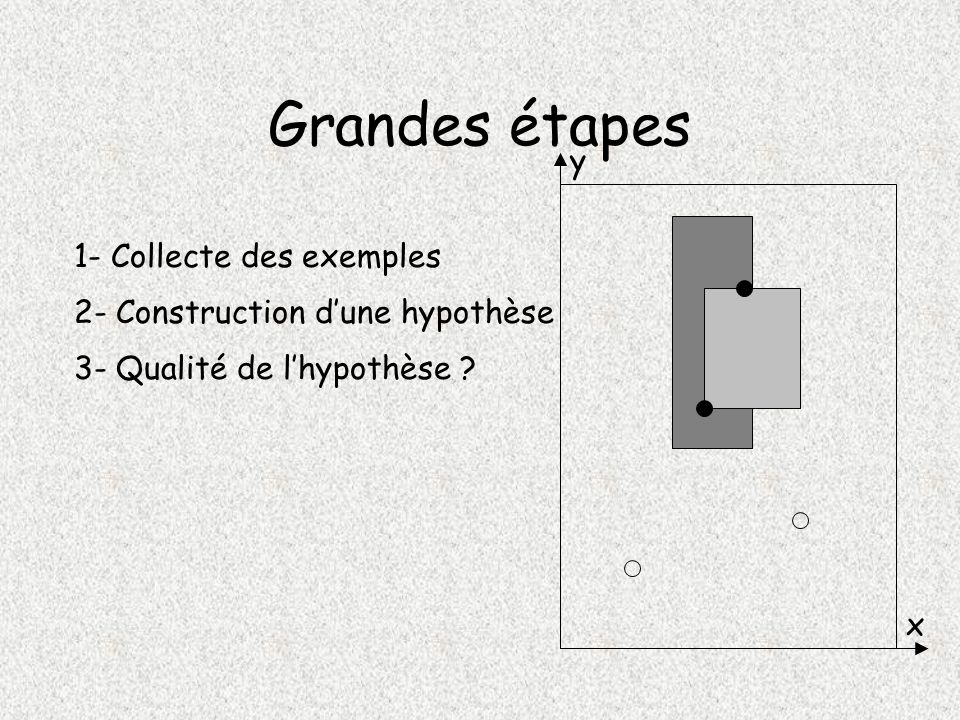 Grandes étapes y 1- Collecte des exemples
