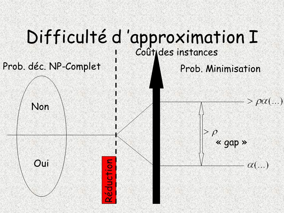 Difficulté d 'approximation I