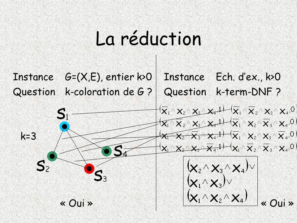 La réduction Instance G=(X,E), entier k>0 Instance