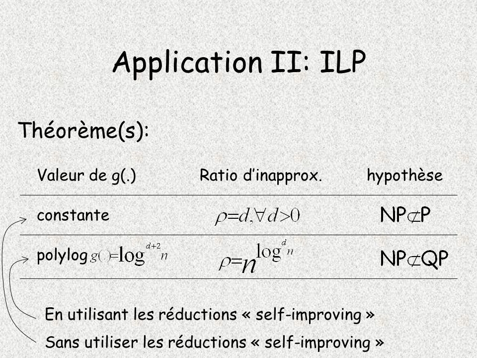 Application II: ILP Théorème(s): Valeur de g(.) Ratio d'inapprox.