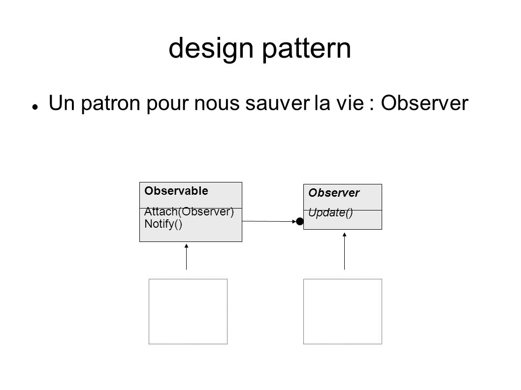 design pattern Un patron pour nous sauver la vie : Observer Observable