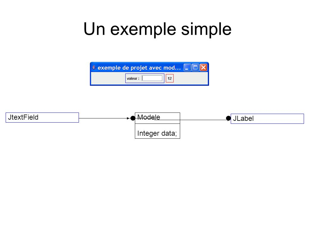 Un exemple simple JtextField Modele Integer data; JLabel