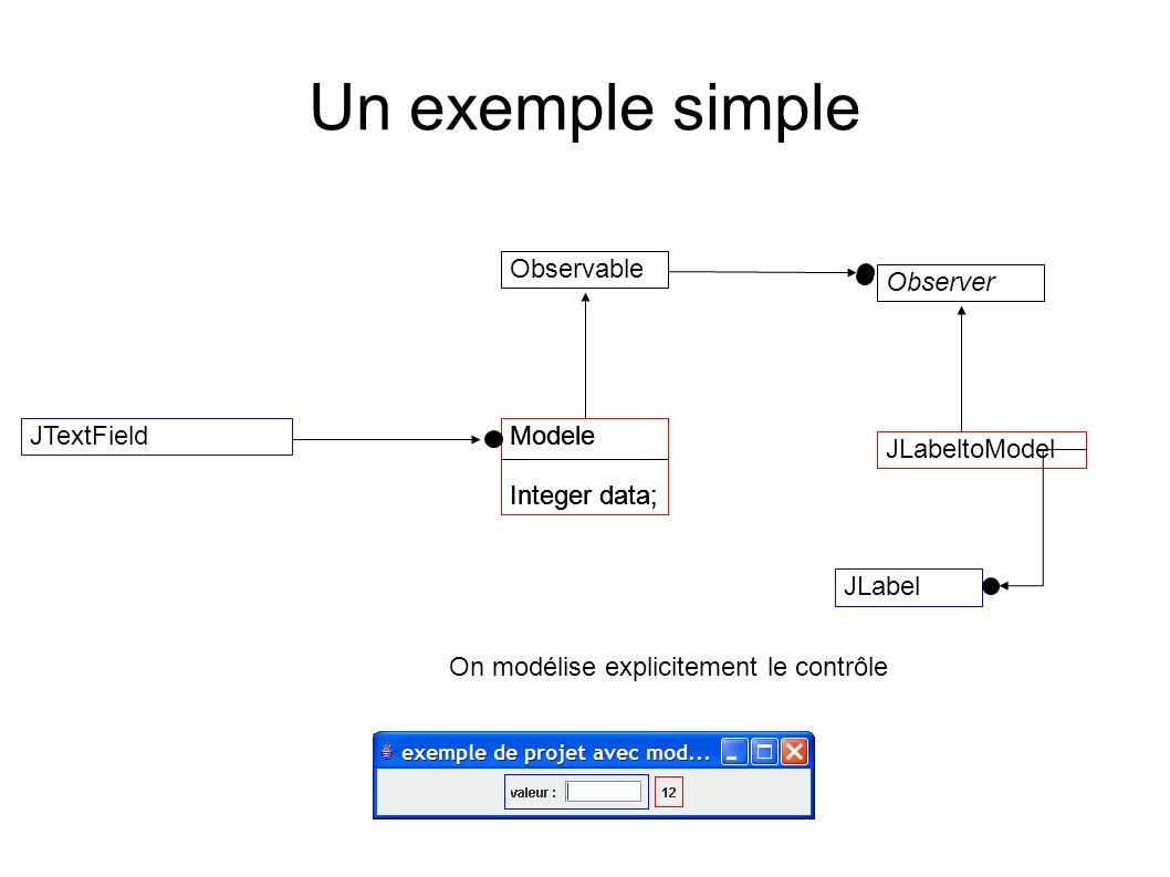 Un exemple simple Observable Observer JTextField Modele Integer data;