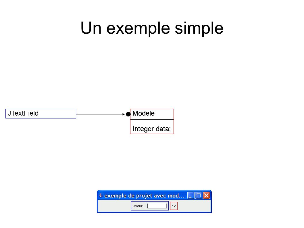 Un exemple simple JTextField Modele Integer data; Modele Integer data;