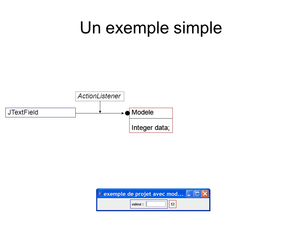 Un exemple simple ActionListener JTextField Modele Integer data;
