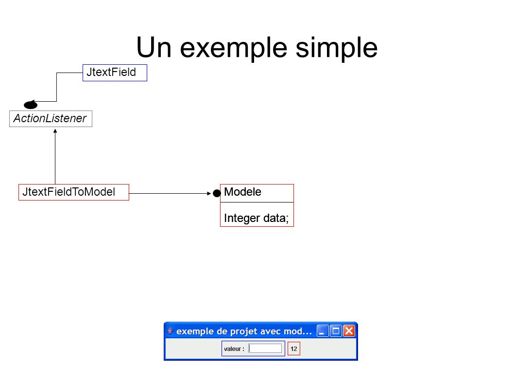 Un exemple simple JtextField ActionListener JtextFieldToModel Modele