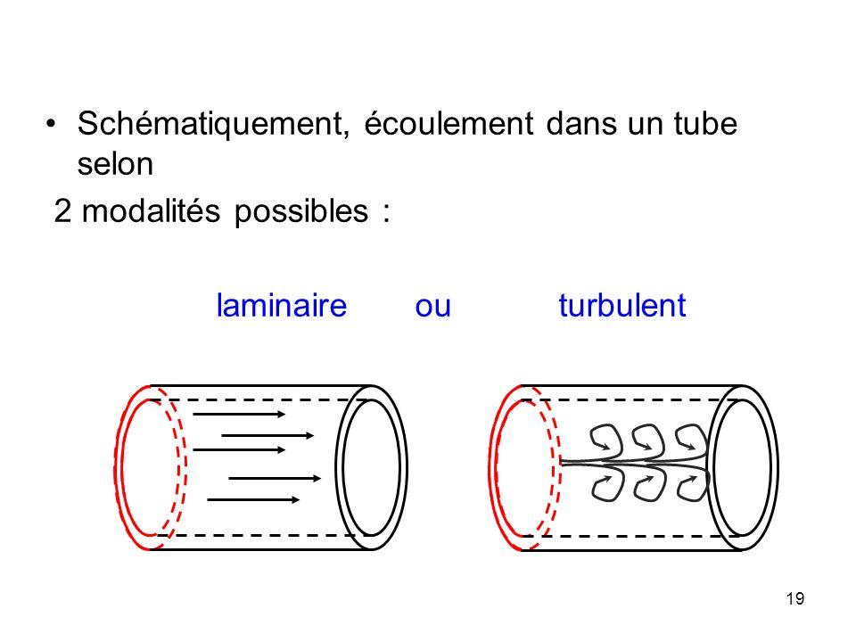 Schématiquement, écoulement dans un tube selon