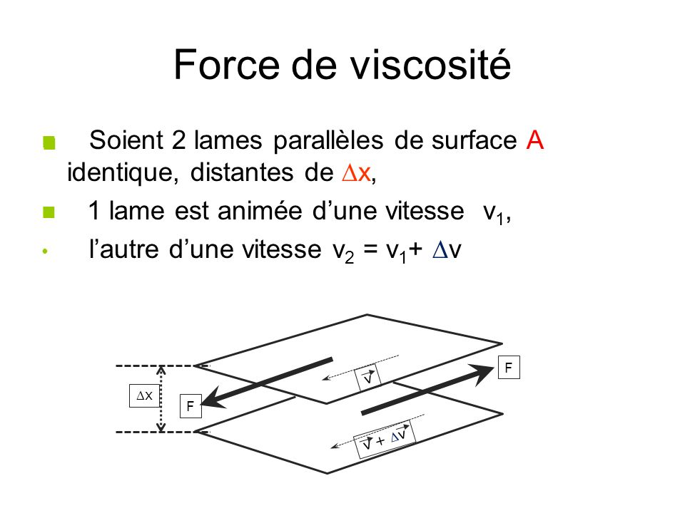 Force de viscosité Soient 2 lames parallèles de surface A identique, distantes de Dx, 1 lame est animée d'une vitesse v1,