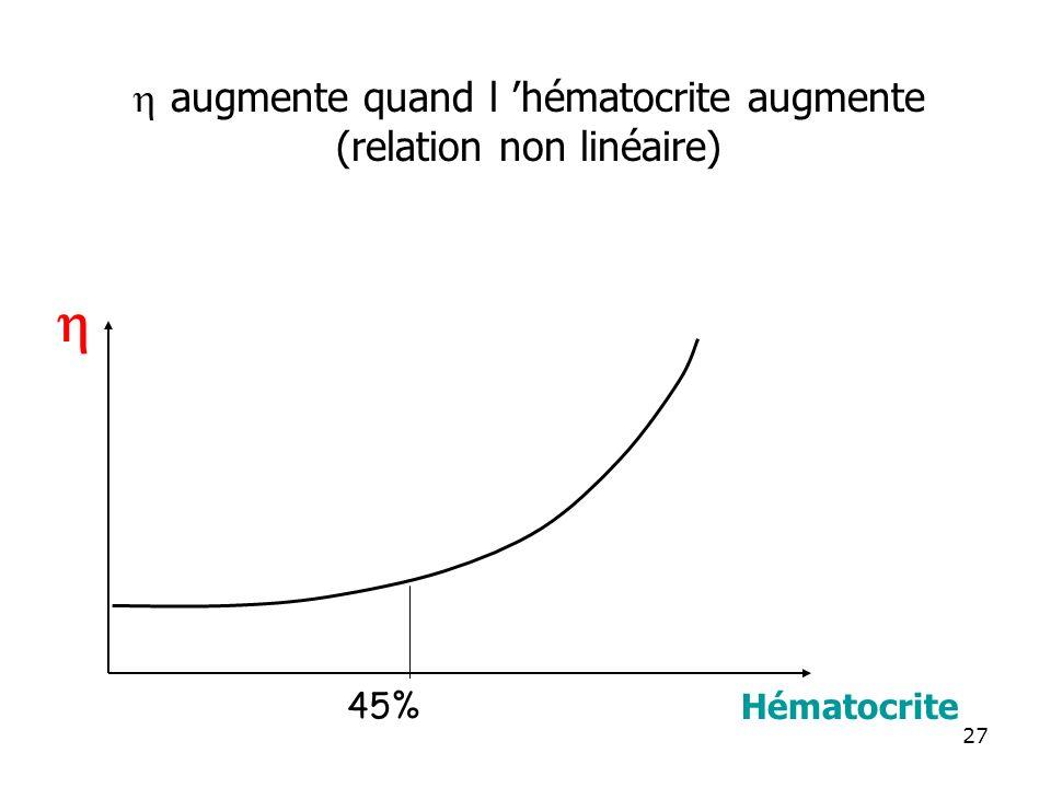 h augmente quand l 'hématocrite augmente (relation non linéaire) 45%