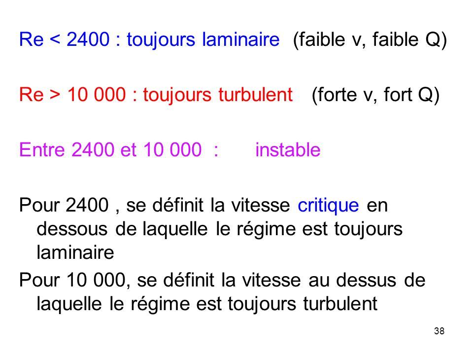 Re < 2400 : toujours laminaire (faible v, faible Q) Re > 10 000 : toujours turbulent (forte v, fort Q) Entre 2400 et 10 000 : instable Pour 2400 , se définit la vitesse critique en dessous de laquelle le régime est toujours laminaire Pour 10 000, se définit la vitesse au dessus de laquelle le régime est toujours turbulent