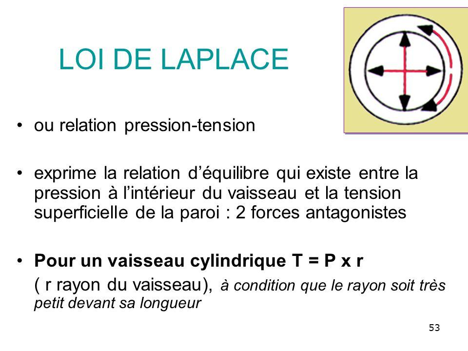LOI DE LAPLACE ou relation pression-tension