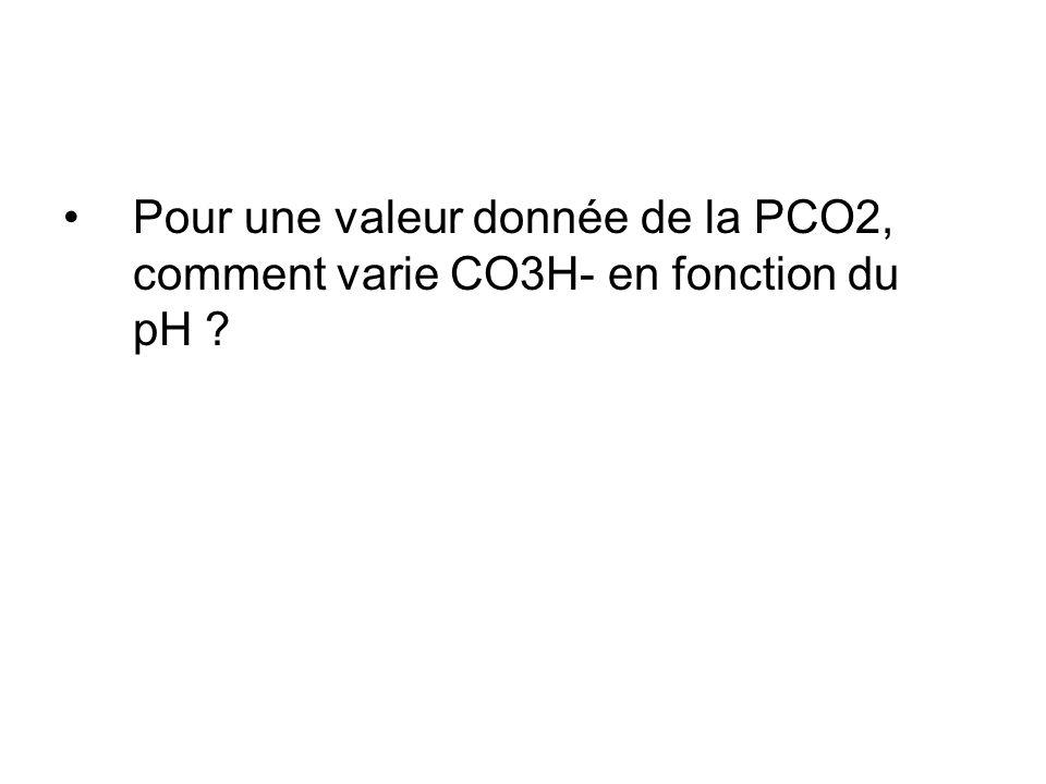 Pour une valeur donnée de la PCO2, comment varie CO3H- en fonction du pH