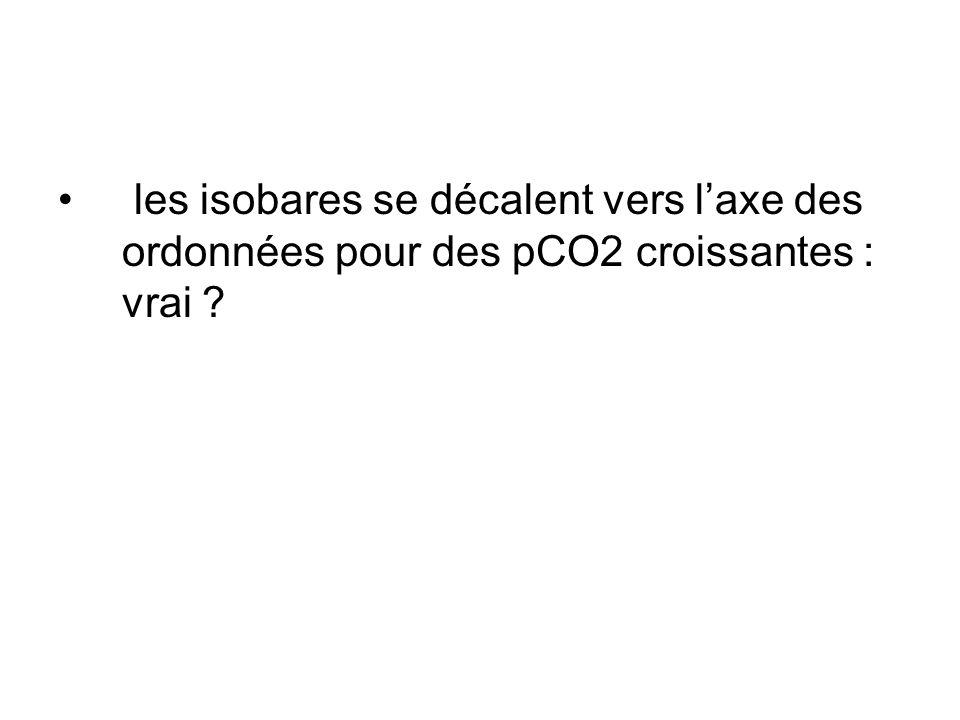 les isobares se décalent vers l'axe des ordonnées pour des pCO2 croissantes : vrai