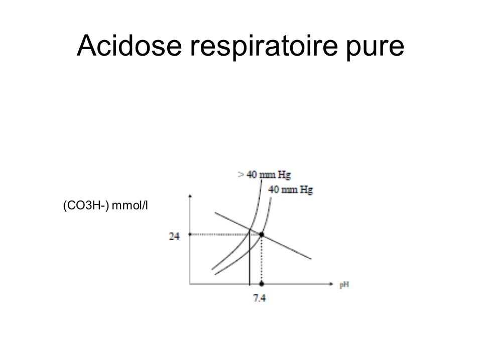 Acidose respiratoire pure