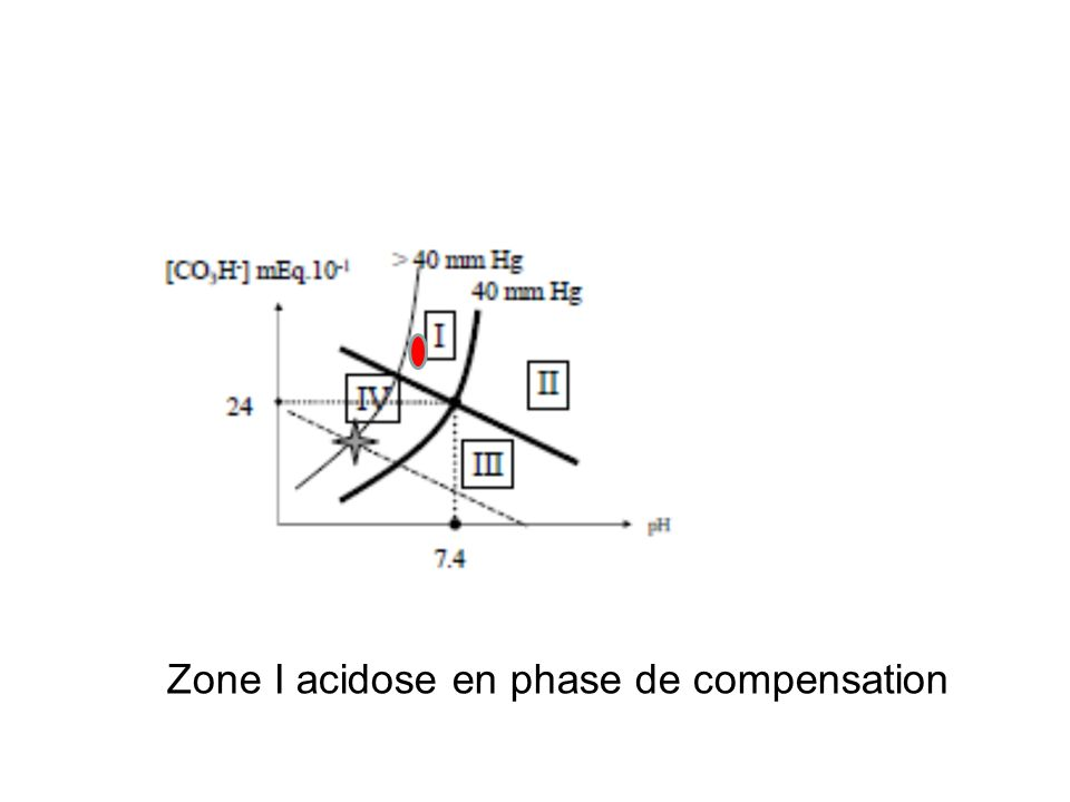 Zone I acidose en phase de compensation