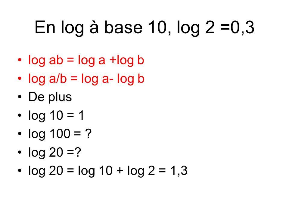 En log à base 10, log 2 =0,3 log ab = log a +log b