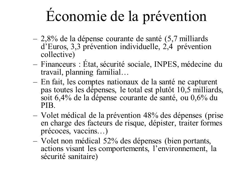 Économie de la prévention