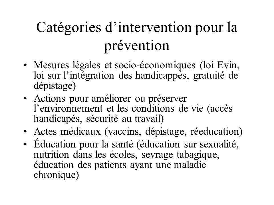 Catégories d'intervention pour la prévention