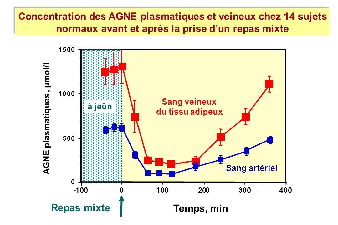 Concentration des AGNE plasmatiques et veineux chez 14 sujets