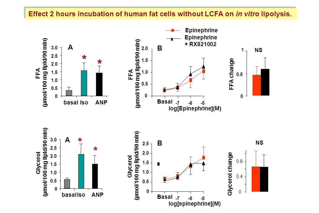 0.5 1.0. 1.5. 2.0. 1. 2.5. 0.4. 0.8. Glycerol change. FFA change. (µmol/100 mg lipid/90 min)