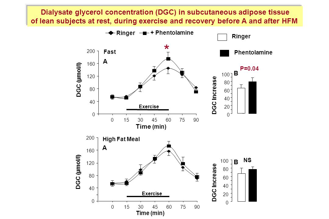 Dialysate glycerol concentration (DGC) in subcutaneous adipose tissue