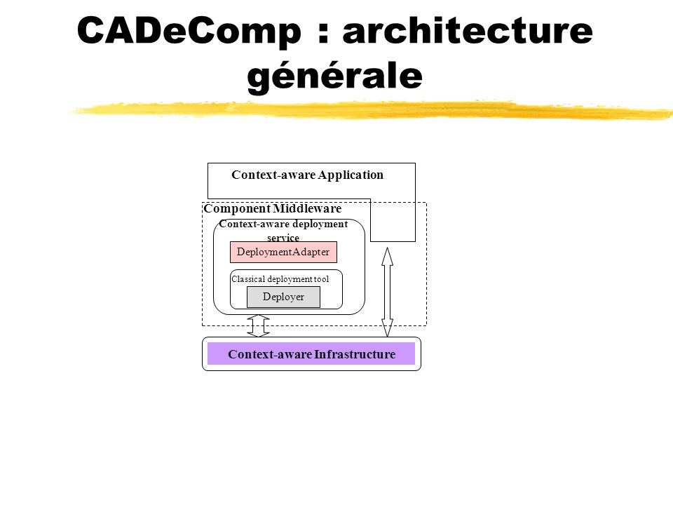 CADeComp : architecture générale