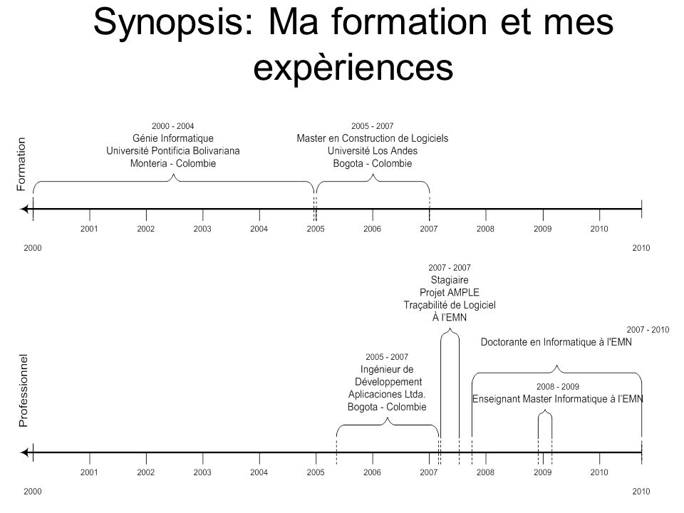 Synopsis: Ma formation et mes expèriences