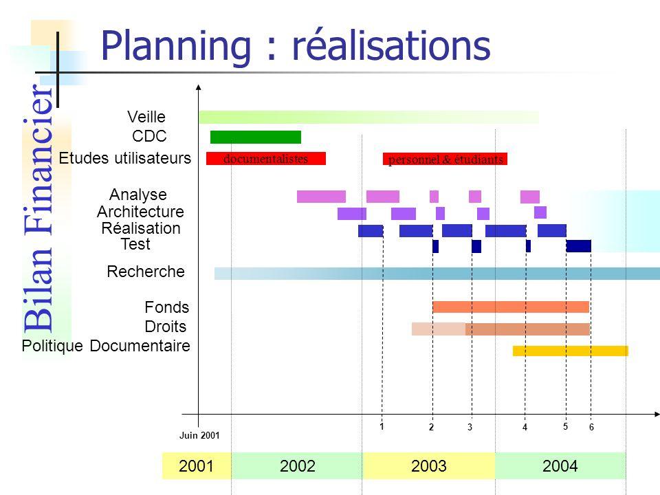 Planning : réalisations