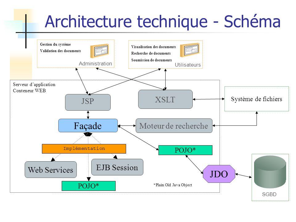 Architecture technique - Schéma
