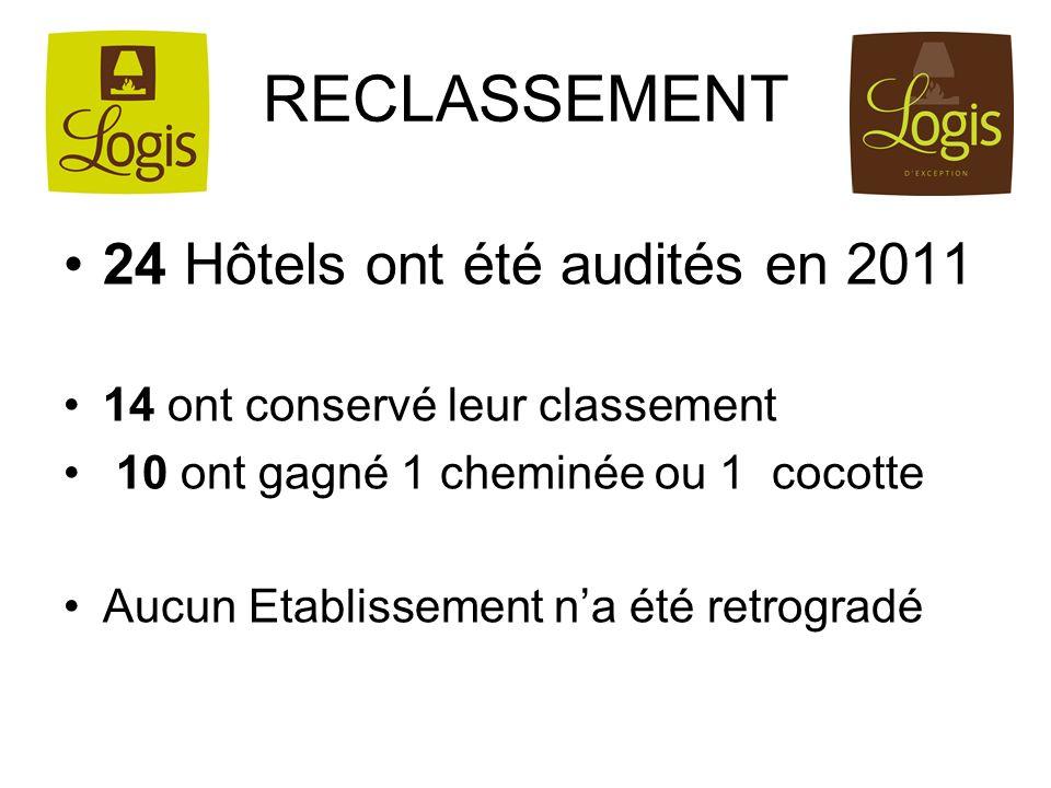 RECLASSEMENT 24 Hôtels ont été audités en 2011