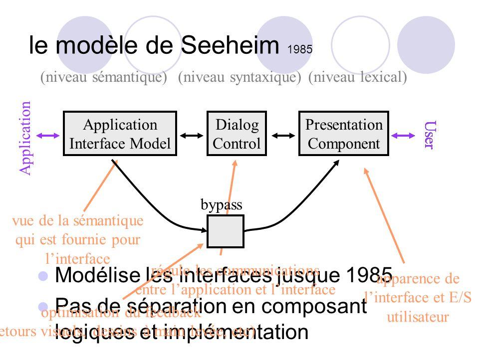 le modèle de Seeheim 1985 Modélise les interfaces jusque 1985