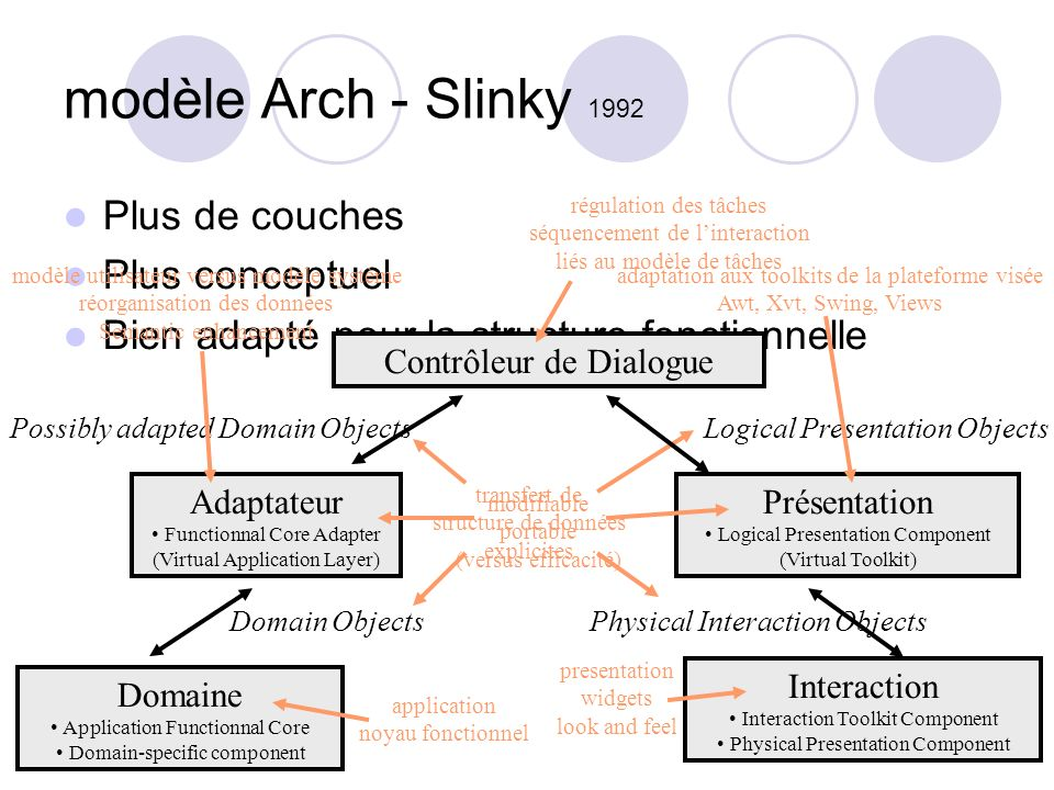 modèle Arch - Slinky 1992 Plus de couches Plus conceptuel