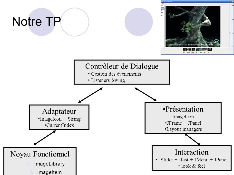 Notre TP Contrôleur de Dialogue Présentation ImageIcon Adaptateur
