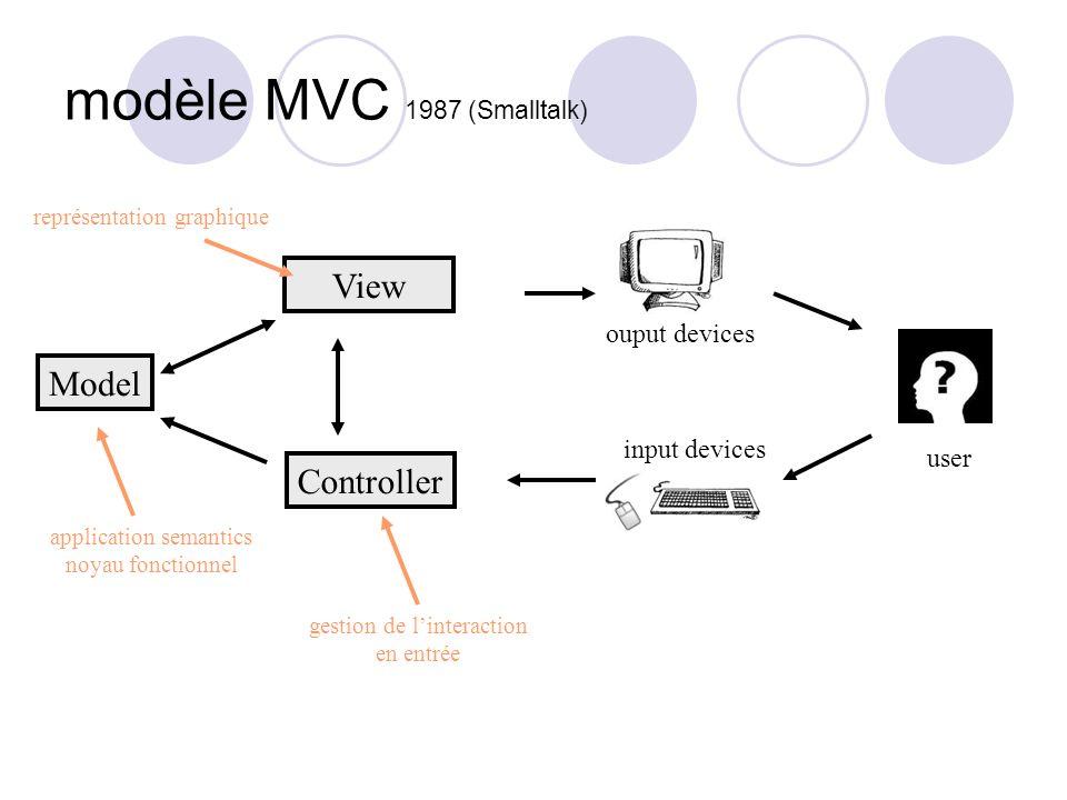 modèle MVC 1987 (Smalltalk)
