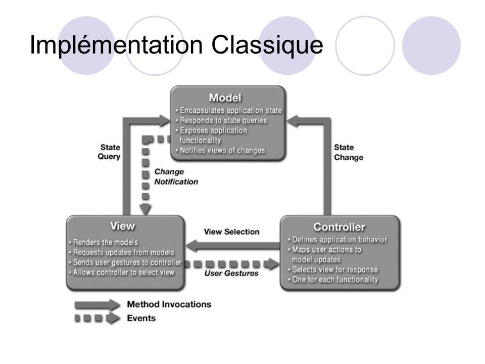 Implémentation Classique