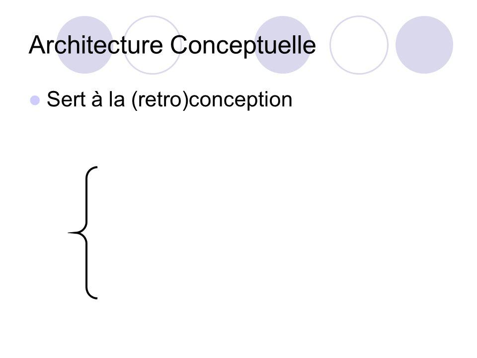Architecture Conceptuelle