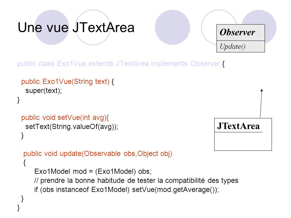 Une vue JTextArea Observer JTextArea Update()