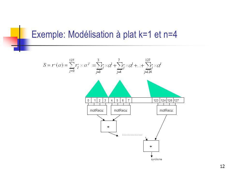 Exemple: Modélisation à plat k=1 et n=4