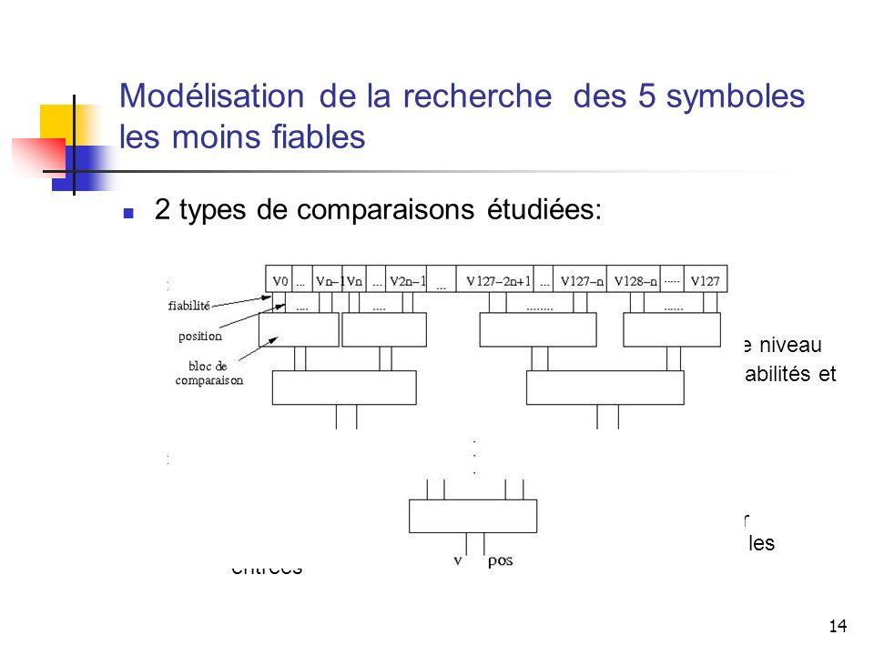 Modélisation de la recherche des 5 symboles les moins fiables
