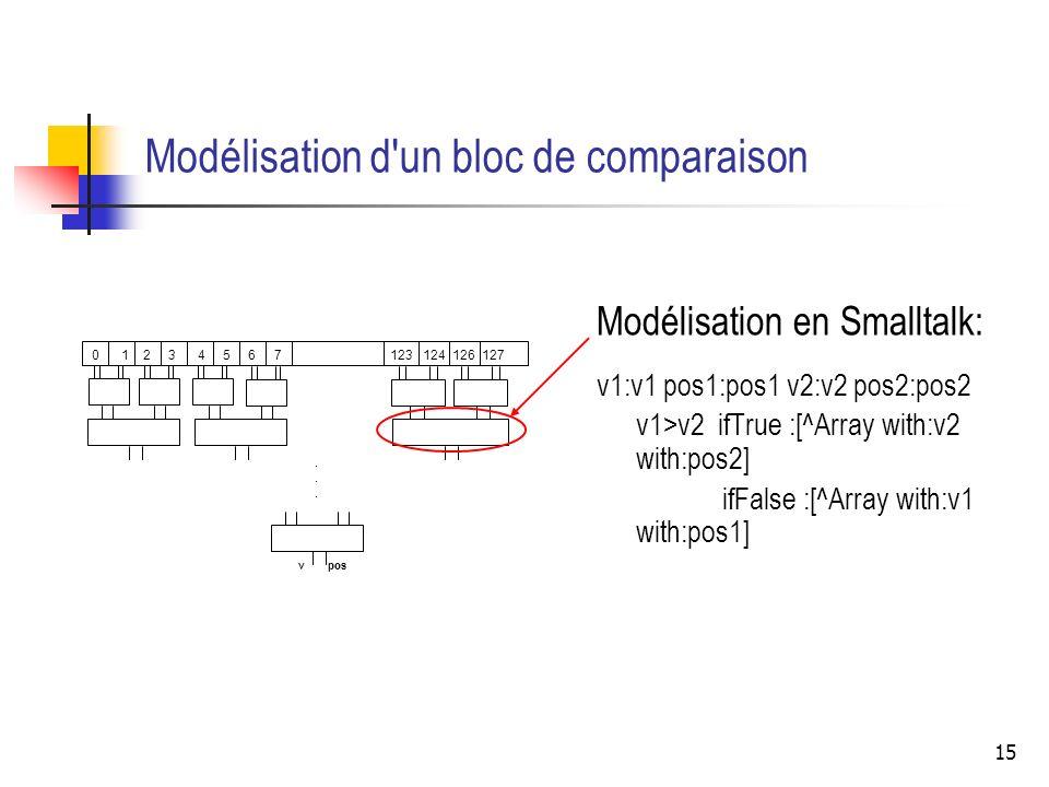 Modélisation d un bloc de comparaison