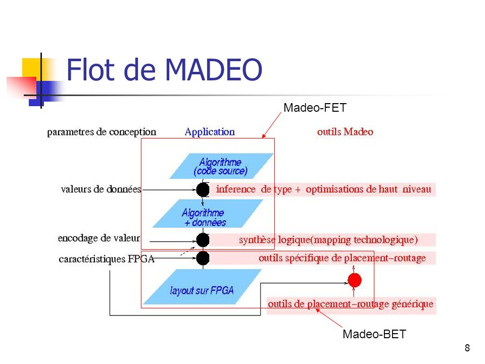 Flot de MADEO Madeo-FET Madeo-BET