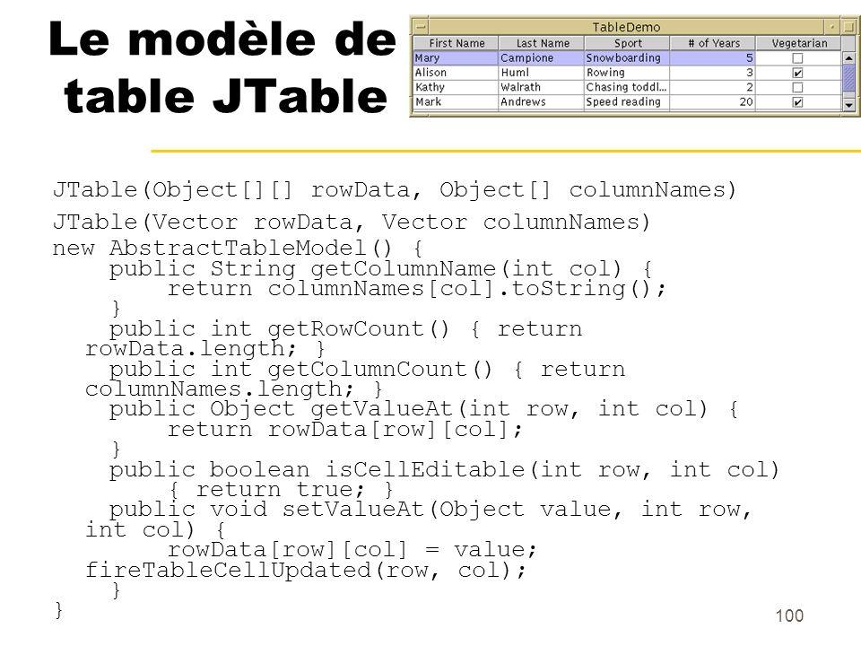 Le modèle de table JTable