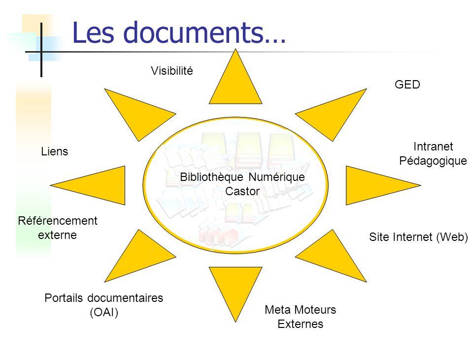 Les documents… Visibilité GED Intranet Liens Pédagogique