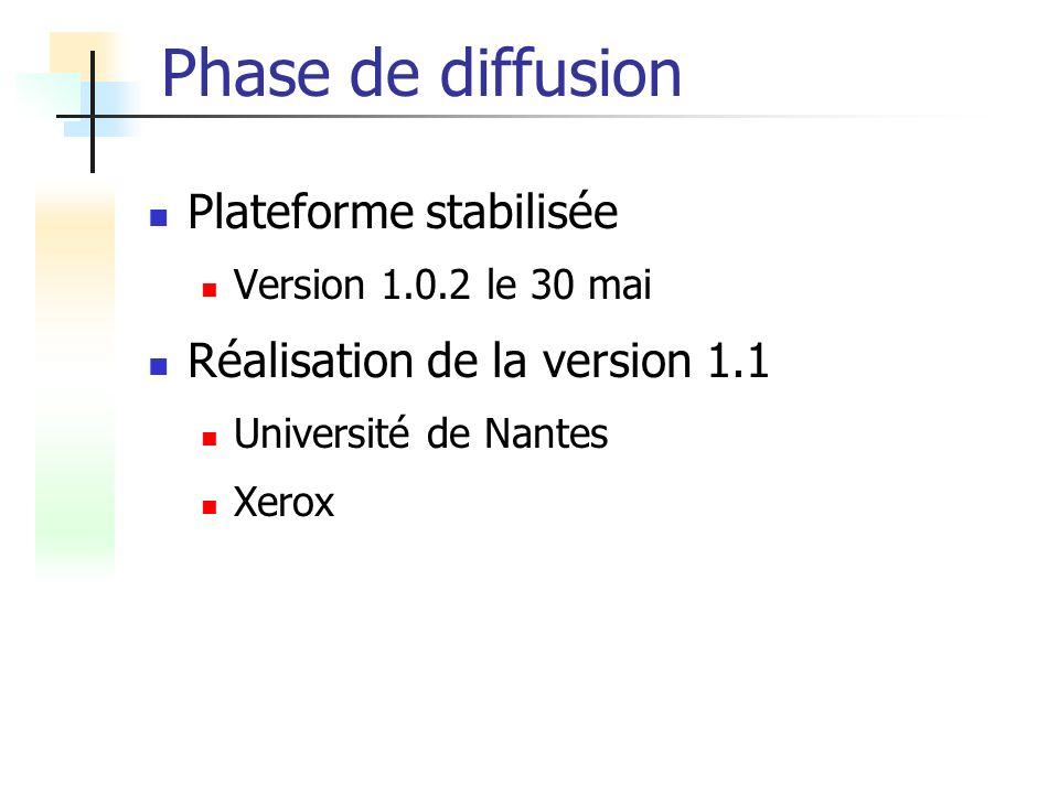 Phase de diffusion Plateforme stabilisée Réalisation de la version 1.1