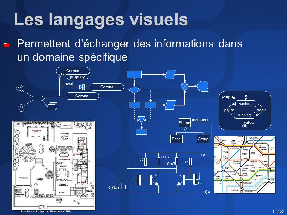 Les langages visuels Permettent d'échanger des informations dans un domaine spécifique. property. Corona.