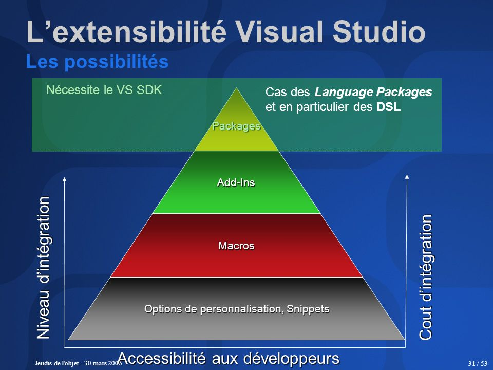 L'extensibilité Visual Studio Les possibilités
