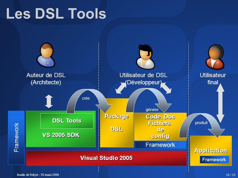Les DSL Tools Auteur de DSL (Architecte) Utilisateur de DSL
