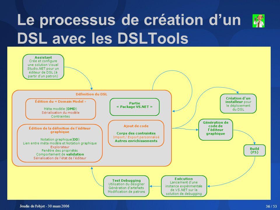 Le processus de création d'un DSL avec les DSLTools
