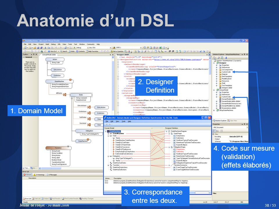 Anatomie d'un DSL 2. Designer Definition 1. Domain Model